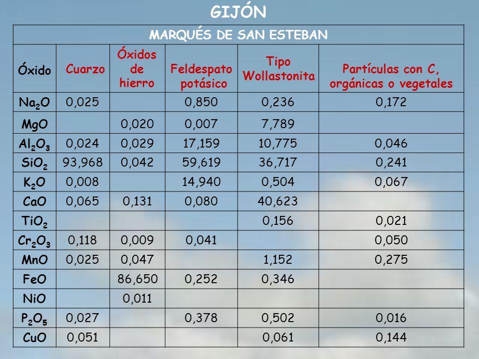 MARQUÉS DE SAN ESTEBAN Óxido Cuarzo Óxidos de hierro Feldespato potásico Tipo Wollastonita Partículas con C, orgánicas o vegetales Na 2 O0,025 0,8500,