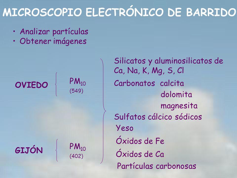MICROSCOPIO ELECTRÓNICO DE BARRIDO OVIEDO GIJÓN PM 10 (549) PM 10 (402) Silicatos y aluminosilicatos de Ca, Na, K, Mg, S, Cl Yeso Sulfatos cálcico sód