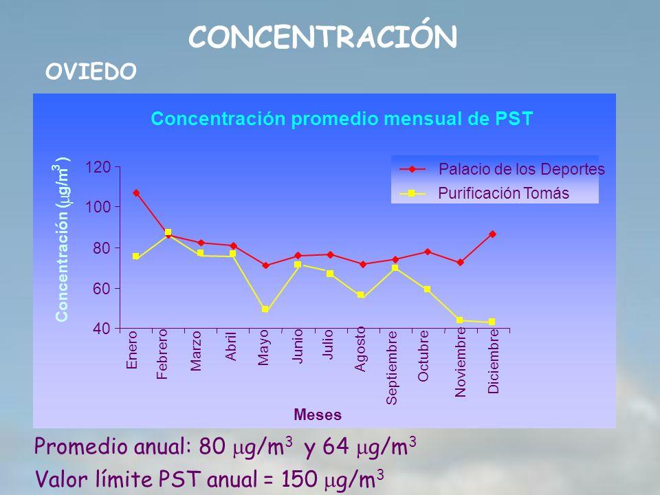 Promedio anual: 80 g/m 3 y 64 g/m 3 Valor límite PST anual = 150 g/m 3 CONCENTRACIÓN OVIEDO