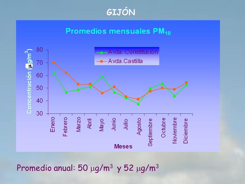 GIJÓN Promedio anual: 50 g/m 3 y 52 g/m 3