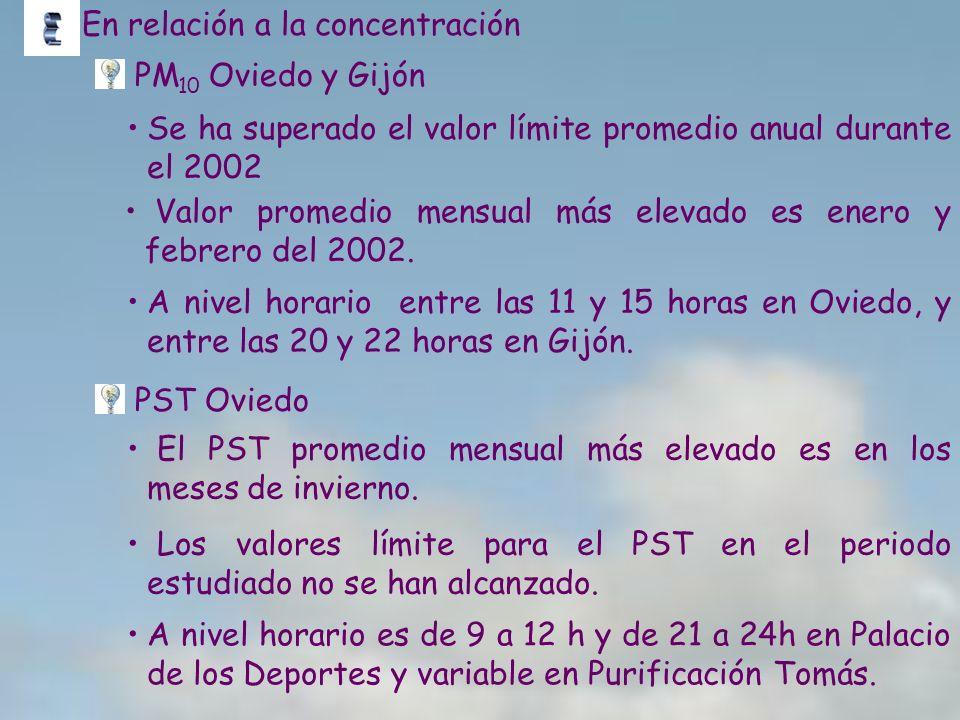 En relación a la concentración PM 10 Oviedo y Gijón Valor promedio mensual más elevado es enero y febrero del 2002. A nivel horario entre las 11 y 15