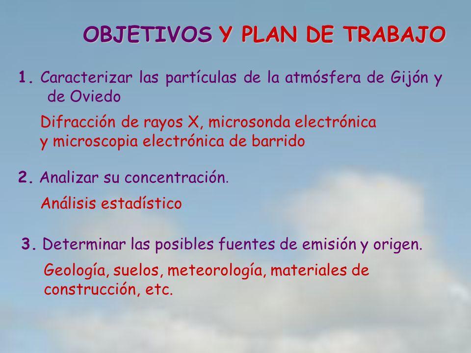 OBJETIVOS 1. Caracterizar las partículas de la atmósfera de Gijón y de Oviedo 2. Analizar su concentración. 3. Determinar las posibles fuentes de emis