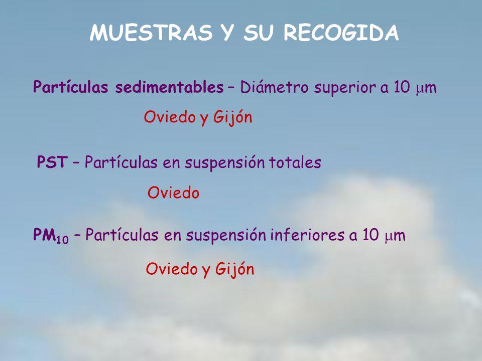 MUESTRAS Y SU RECOGIDA Partículas sedimentables – Diámetro superior a 10 m Oviedo y Gijón PM 10 – Partículas en suspensión inferiores a 10 m Oviedo y