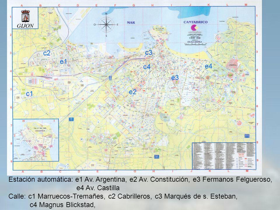 e1 e2 e3 e4 c1 c2 c3 c4 Estación automática: e1 Av. Argentina, e2 Av. Constitución, e3 Fermanos Felgueroso, e4 Av. Castilla Calle: c1 Marruecos-Tremañ