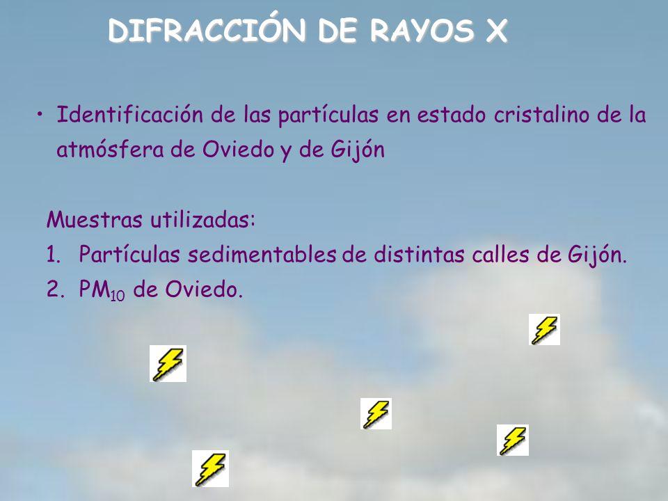 Identificación de las partículas en estado cristalino de la atmósfera de Oviedo y de Gijón Muestras utilizadas: 1.Partículas sedimentables de distinta