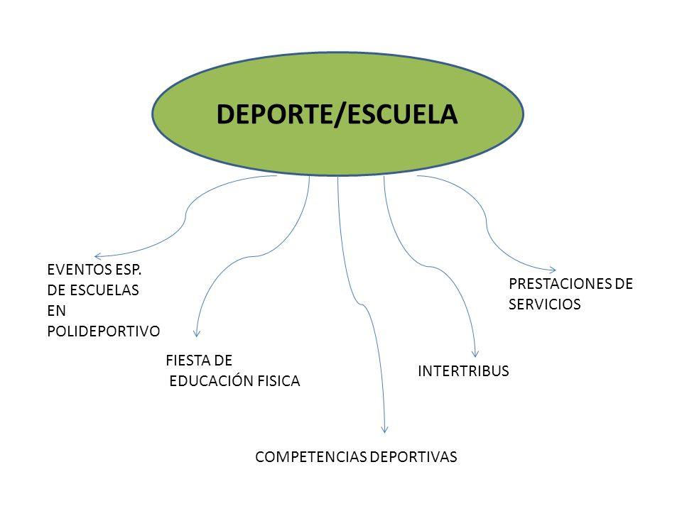 DEPORTE/ESCUELA FIESTA DE EDUCACIÓN FISICA COMPETENCIAS DEPORTIVAS INTERTRIBUS EVENTOS ESP.