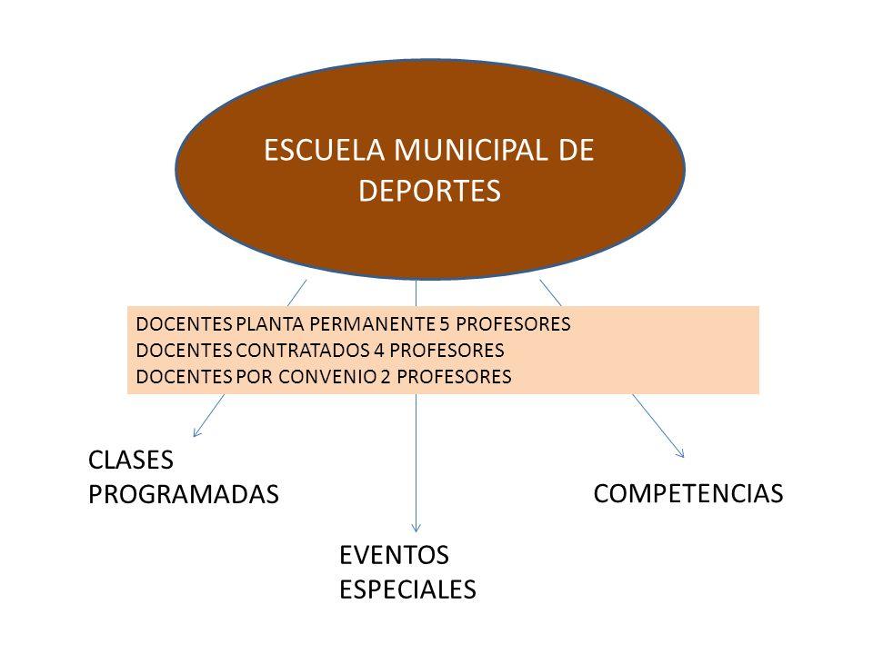 ESCUELA MUNICIPAL DE DEPORTES CLASES PROGRAMADAS EVENTOS ESPECIALES COMPETENCIAS DOCENTES PLANTA PERMANENTE 5 PROFESORES DOCENTES CONTRATADOS 4 PROFESORES DOCENTES POR CONVENIO 2 PROFESORES