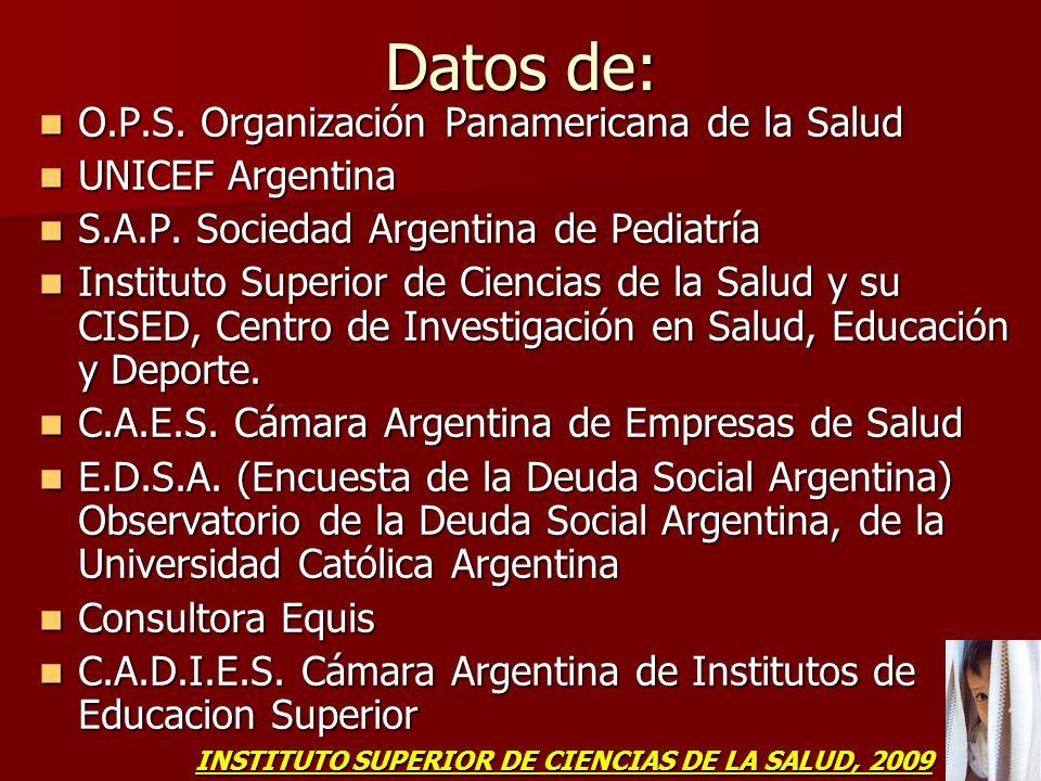 Datos de: O.P.S. Organización Panamericana de la Salud O.P.S. Organización Panamericana de la Salud UNICEF Argentina UNICEF Argentina S.A.P. Sociedad