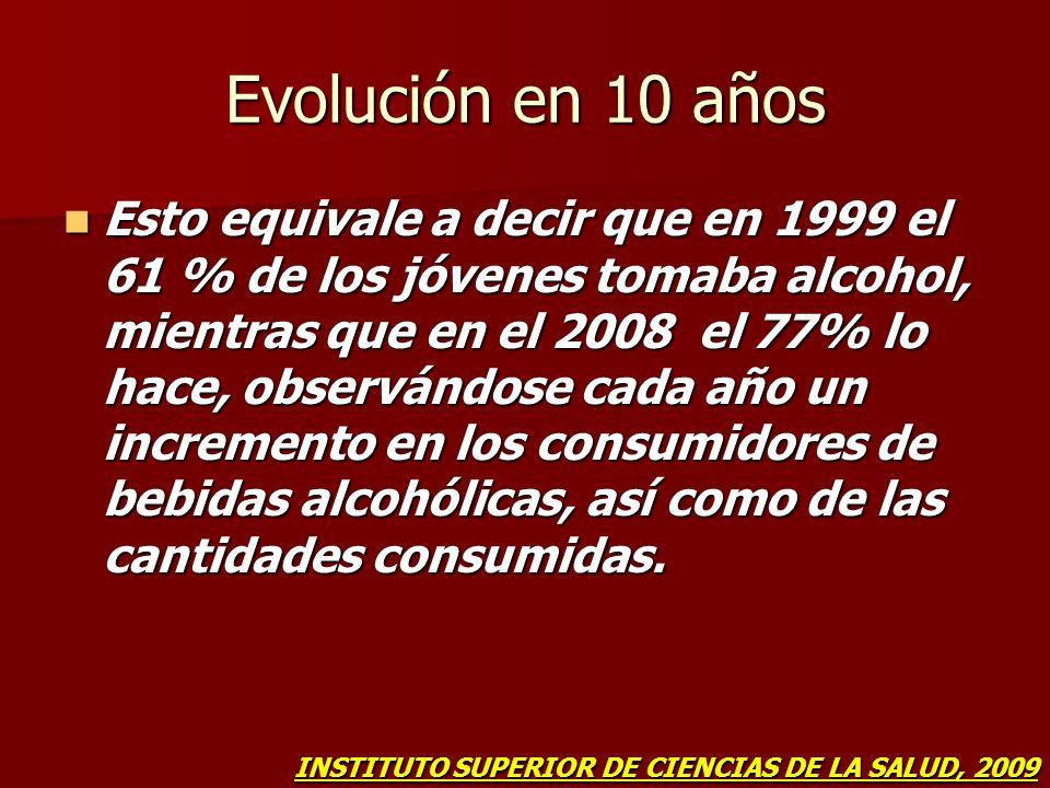 Evolución en 10 años Esto equivale a decir que en 1999 el 61 % de los jóvenes tomaba alcohol, mientras que en el 2008 el 77% lo hace, observándose cad