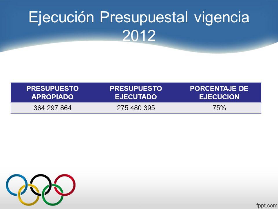 Ejecución Presupuestal vigencia 2012 PRESUPUESTO APROPIADO PRESUPUESTO EJECUTADO PORCENTAJE DE EJECUCION 364.297.864275.480.39575%