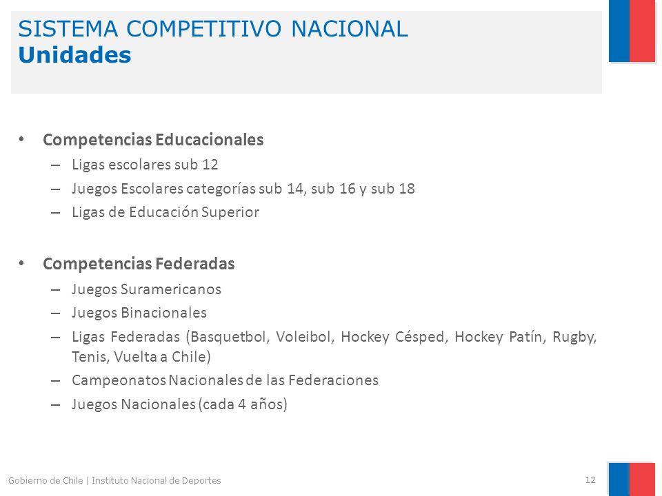 SISTEMA COMPETITIVO NACIONAL Unidades 12 Gobierno de Chile | Instituto Nacional de Deportes Competencias Educacionales – Ligas escolares sub 12 – Jueg