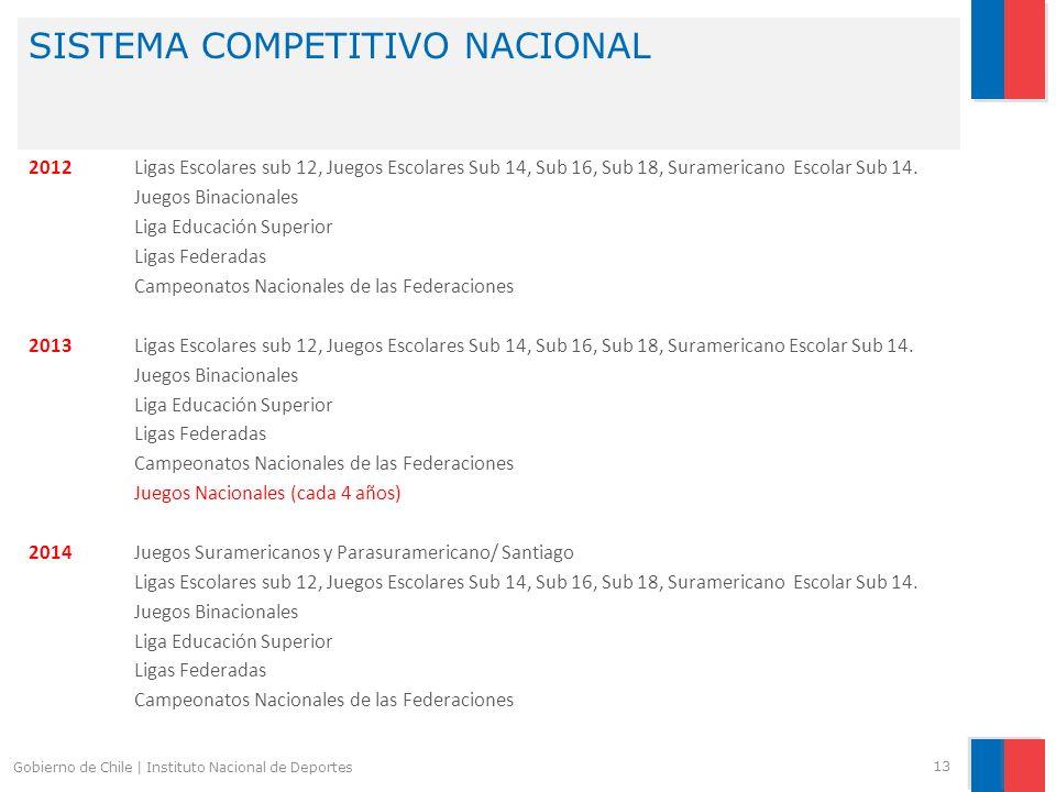 SISTEMA COMPETITIVO NACIONAL 13 Gobierno de Chile | Instituto Nacional de Deportes 2012 Ligas Escolares sub 12, Juegos Escolares Sub 14, Sub 16, Sub 1