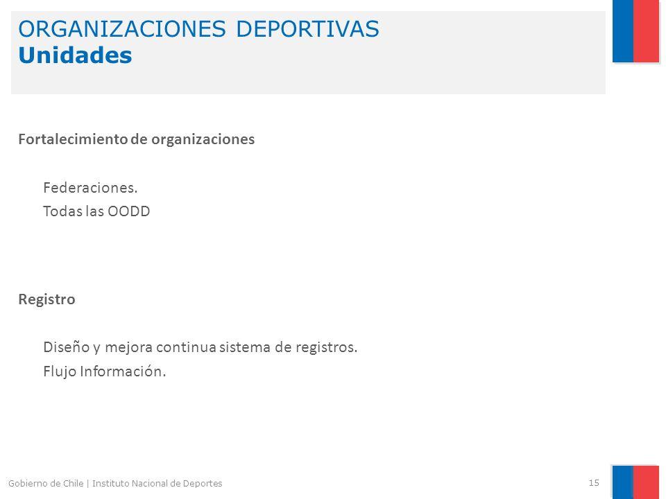 ORGANIZACIONES DEPORTIVAS Unidades 15 Gobierno de Chile | Instituto Nacional de Deportes Fortalecimiento de organizaciones Federaciones. Todas las OOD
