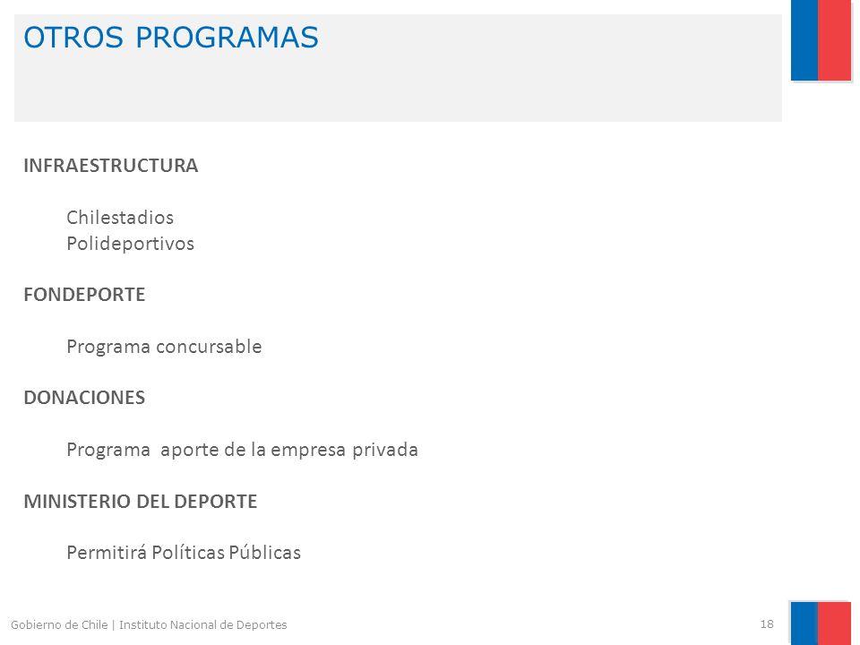 OTROS PROGRAMAS 18 Gobierno de Chile | Instituto Nacional de Deportes INFRAESTRUCTURA Chilestadios Polideportivos FONDEPORTE Programa concursable DONA