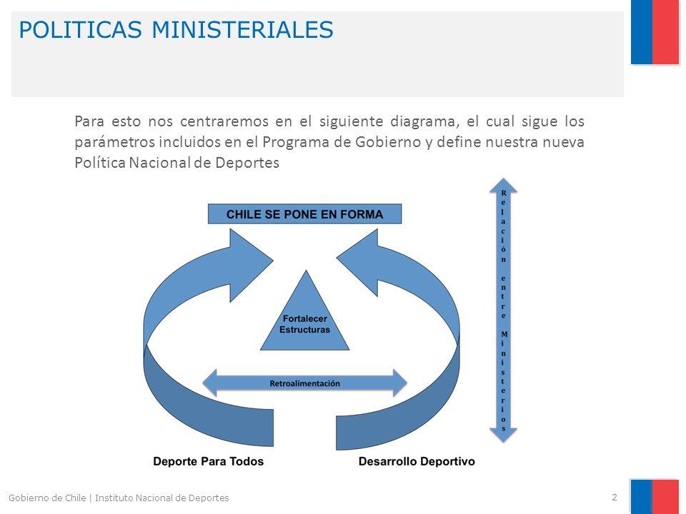 POLITICAS MINISTERIALES 2 Gobierno de Chile | Instituto Nacional de Deportes Para esto nos centraremos en el siguiente diagrama, el cual sigue los par