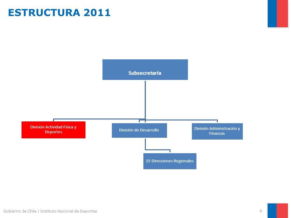 ESTRUCTURA 2011 4 Gobierno de Chile | Instituto Nacional de Deportes Subsecretaría División de Desarrollo División Actividad Física y Deportes Divisió