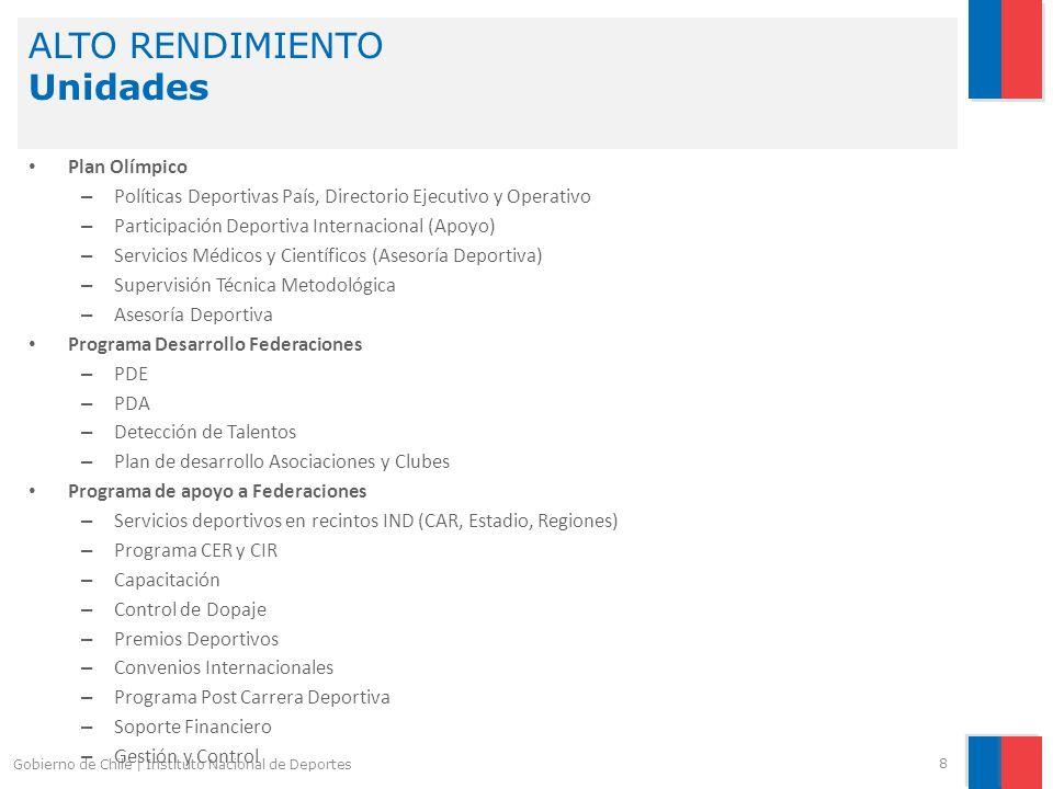ALTO RENDIMIENTO Unidades 8 Gobierno de Chile | Instituto Nacional de Deportes Plan Olímpico – Políticas Deportivas País, Directorio Ejecutivo y Opera