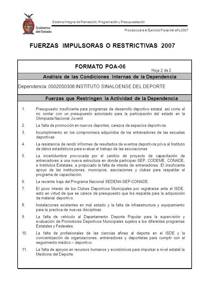 Sistema Integral de Planeación, Programación y Presupuestación Proceso para el Ejercicio Fiscal del año 2007 Gobierno del Estado FUERZAS IMPULSORAS O RESTRICTIVAS 2007 FORMATO POA-06 Análisis de las Condiciones Internas de la Dependencia Fuerzas que Restringen la Actividad de la Dependencia Hoja 2 de 2 Dependencia: 0502050306 INSTITUTO SINALOENSE DEL DEPORTE 1.Presupuesto insuficiente para programas de desarrollo deportivo estatal, así como el no contar con un presupuesto autorizado para la participación del estado en la Olimpiada Nacional Juvenil 2.La falta de promoción en nuevos deportes, carezca de espacios deportivos.