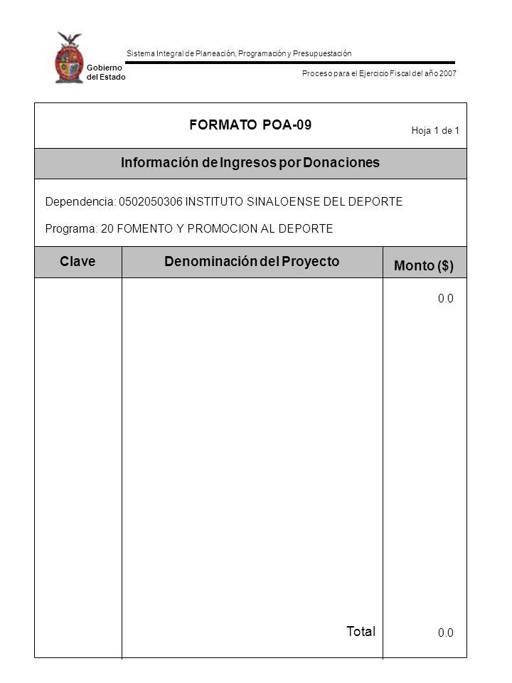 Sistema Integral de Planeación, Programación y Presupuestación Proceso para el Ejercicio Fiscal del año 2007 Gobierno del Estado Total Monto ($) Denominación del ProyectoClave Información de Ingresos por Donaciones Hoja 1 de 1 FORMATO POA-09 Dependencia: 0502050306 INSTITUTO SINALOENSE DEL DEPORTE Programa: 20 FOMENTO Y PROMOCION AL DEPORTE 0.0