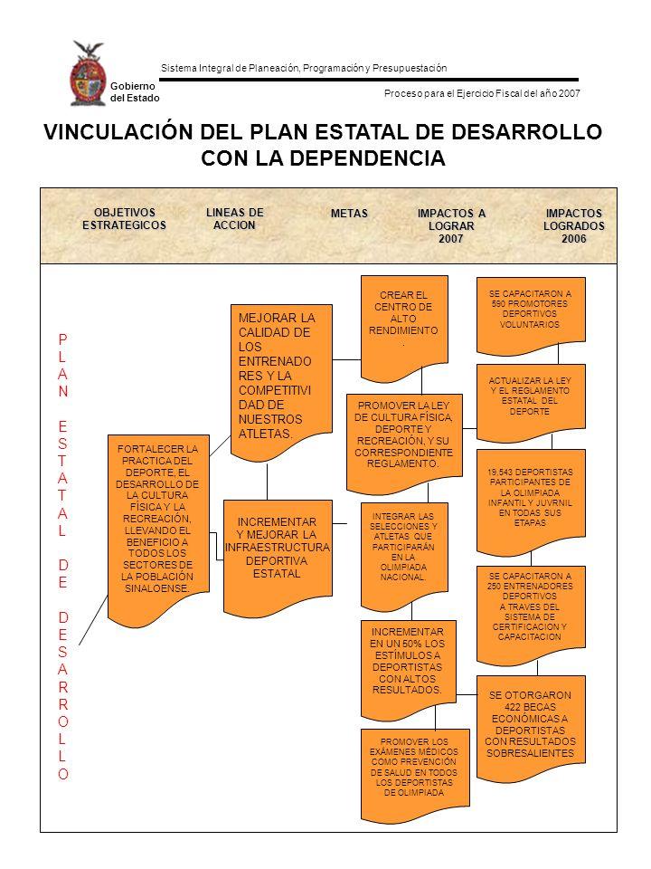 Sistema Integral de Planeación, Programación y Presupuestación Proceso para el Ejercicio Fiscal del año 2007 Gobierno del Estado VINCULACIÓN DEL PLAN ESTATAL DE DESARROLLO CON LA DEPENDENCIA OBJETIVOS ESTRATEGICOS LINEAS DE ACCION METAS IMPACTOS A LOGRAR 2007 IMPACTOS LOGRADOS 2006 FORTALECER LA PRACTICA DEL DEPORTE, EL DESARROLLO DE LA CULTURA FÍSICA Y LA RECREACIÓN, LLEVANDO EL BENEFICIO A TODOS LOS SECTORES DE LA POBLACIÓN SINALOENSE.