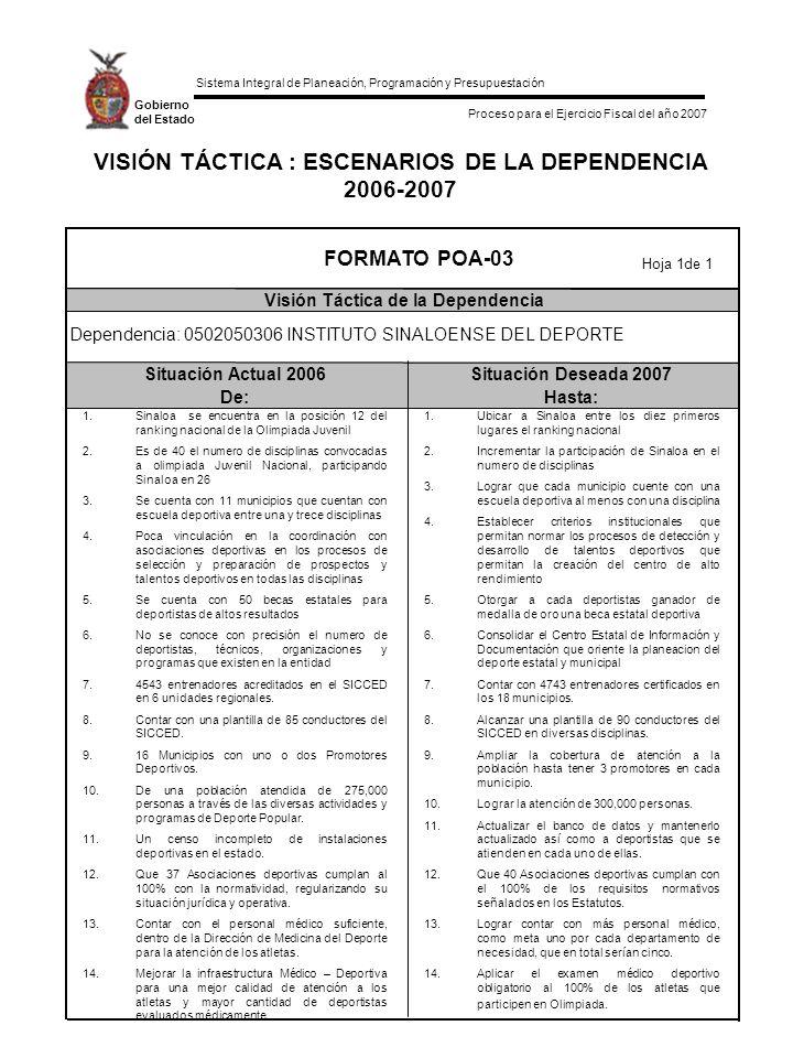 Sistema Integral de Planeación, Programación y Presupuestación Proceso para el Ejercicio Fiscal del año 2007 Gobierno del Estado VISIÓN TÁCTICA : ESCENARIOS DE LA DEPENDENCIA 2006-2007 Situación Actual 2006Situación Deseada 2007 De:Hasta: FORMATO POA-03 Visión Táctica de la Dependencia Hoja 1de 1 Dependencia: 0502050306 INSTITUTO SINALOENSE DEL DEPORTE 1.Sinaloa se encuentra en la posición 12 del ranking nacional de la Olimpiada Juvenil 2.Es de 40 el numero de disciplinas convocadas a olimpiada Juvenil Nacional, participando Sinaloa en 26 3.Se cuenta con 11 municipios que cuentan con escuela deportiva entre una y trece disciplinas 4.Poca vinculación en la coordinación con asociaciones deportivas en los procesos de selección y preparación de prospectos y talentos deportivos en todas las disciplinas 5.Se cuenta con 50 becas estatales para deportistas de altos resultados 6.No se conoce con precisión el numero de deportistas, técnicos, organizaciones y programas que existen en la entidad 7.4543 entrenadores acreditados en el SICCED en 6 unidades regionales.