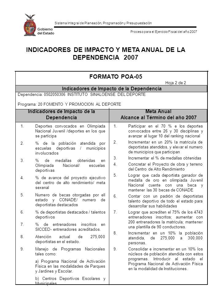 Sistema Integral de Planeación, Programación y Presupuestación Proceso para el Ejercicio Fiscal del año 2007 Gobierno del Estado INDICADORES DE IMPACTO Y META ANUAL DE LA DEPENDENCIA 2007 Indicadores de Impacto de laMeta Anual DependenciaAlcance al Término del año 2007 FORMATO POA-05 Indicadores de Impacto de la Dependencia Hoja 2 de 2 1.Deportes convocados en Olimpiada Nacional Juvenil /deportes en los que se participa 2.% de la población atendida por escuelas deportivas / municipios involucrados 3.% de medallas obtenidas en Olimpiada Nacional/ escuelas deportivas 4.% de avance del proyecto ejecutivo del centro de alto rendimiento/ meta sexenal 5.Numero de becas otorgadas por ell estado y CONADE/ numero de deportistas destacados 6.% de deportistas destacados / talentos deportivos 7.% de entrenadores inscritos en SICCED- entrenadores acreditados.