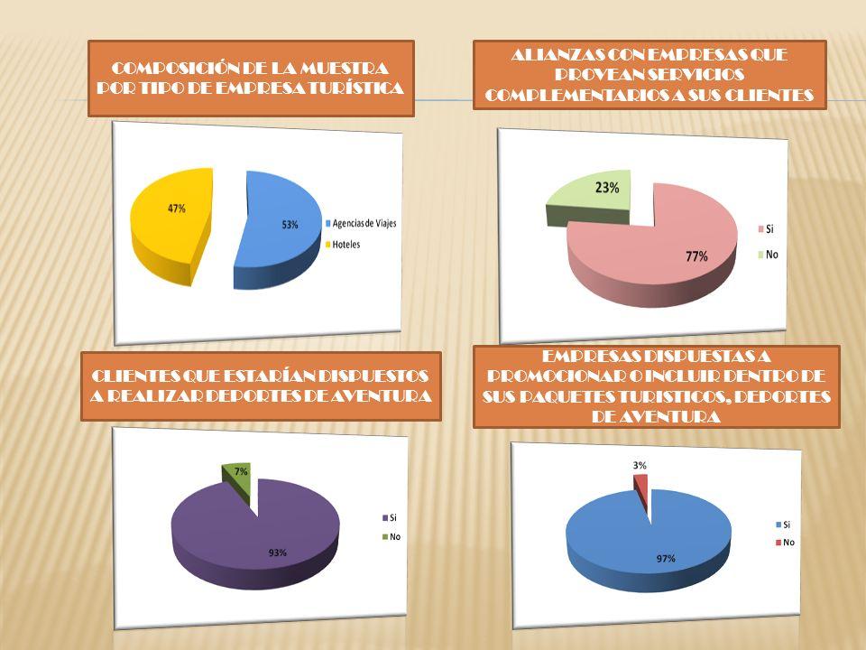 COMPOSICIÓN DE LA MUESTRA POR TIPO DE EMPRESA TURÍSTICA ALIANZAS CON EMPRESAS QUE PROVEAN SERVICIOS COMPLEMENTARIOS A SUS CLIENTES CLIENTES QUE ESTARÍ