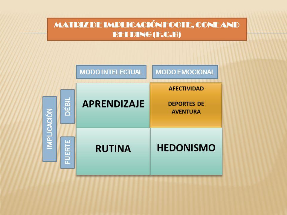 APRENDIZAJE RUTINA HEDONISMO MODO EMOCIONALMODO INTELECTUAL FUERTE DÉBIL IMPLICACIÓN MATRIZ DE IMPLICACIÓN FOOTE, CONE AND BELDING (F.C.B)