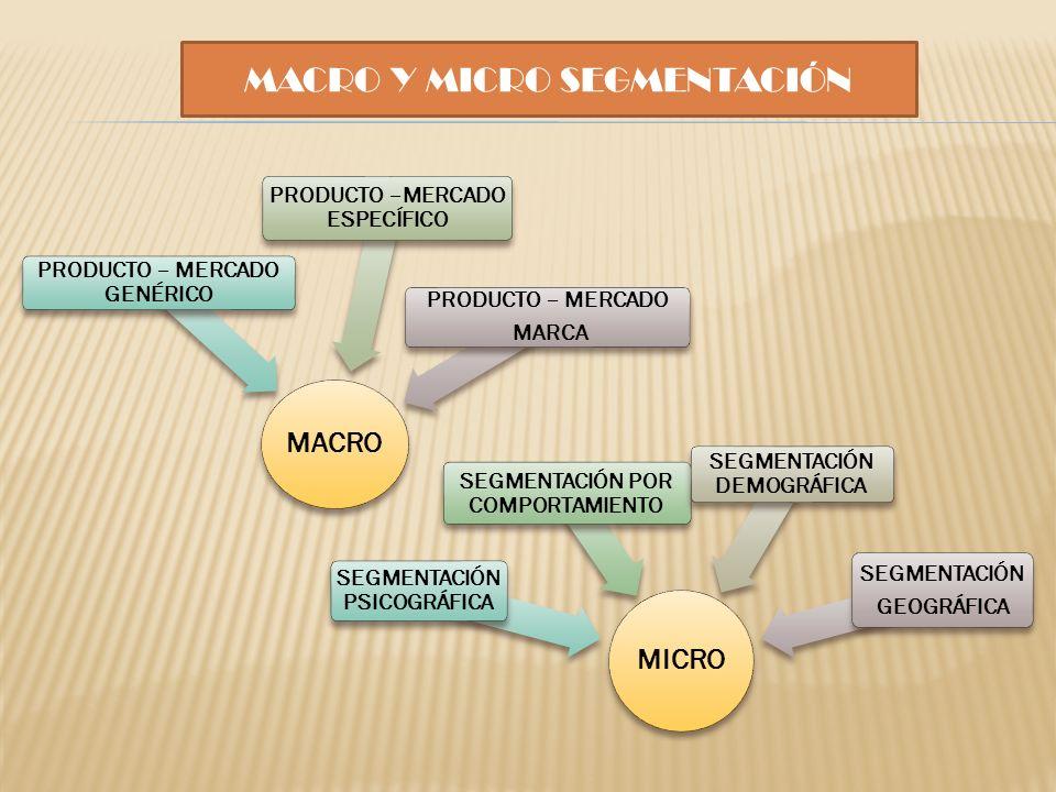 MACRO Y MICRO SEGMENTACIÓN MACRO PRODUCTO – MERCADO GENÉRICO PRODUCTO –MERCADO ESPECÍFICO PRODUCTO – MERCADO MARCA MICRO SEGMENTACIÓN PSICOGRÁFICA SEG
