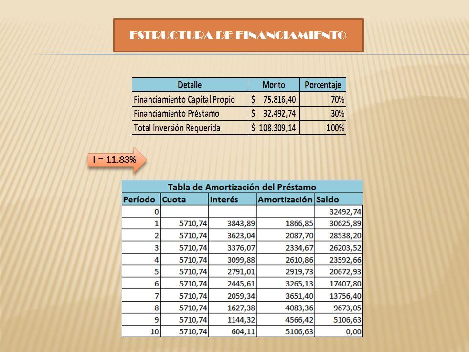 ESTRUCTURA DE FINANCIAMIENTO I = 11.83%