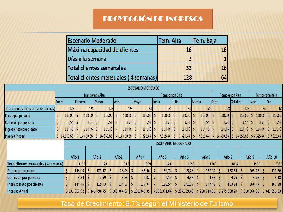 PROYECCIÓN DE INGRESOS Tasa de Crecimiento: 6.7% según el Ministerio de Turismo