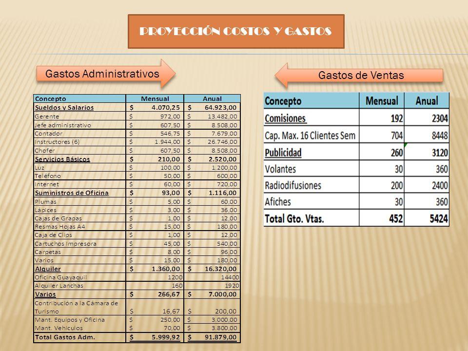 PROYECCIÓN COSTOS Y GASTOS Gastos Administrativos Gastos de Ventas