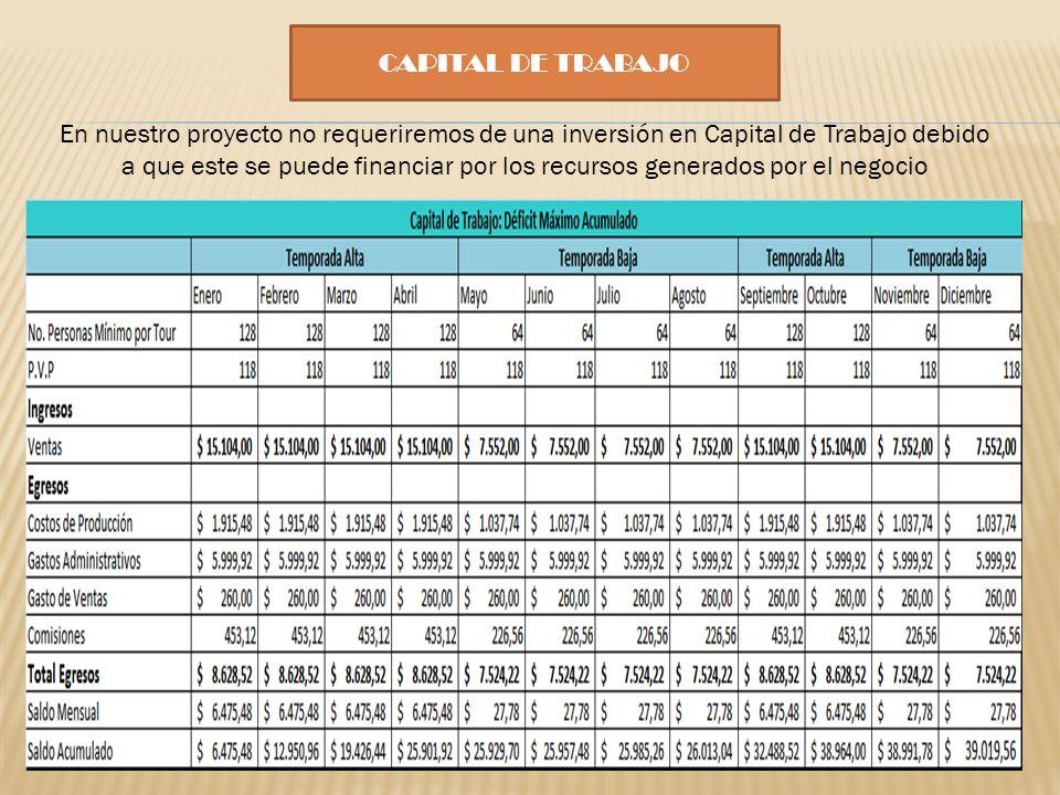 CAPITAL DE TRABAJO En nuestro proyecto no requeriremos de una inversión en Capital de Trabajo debido a que este se puede financiar por los recursos ge