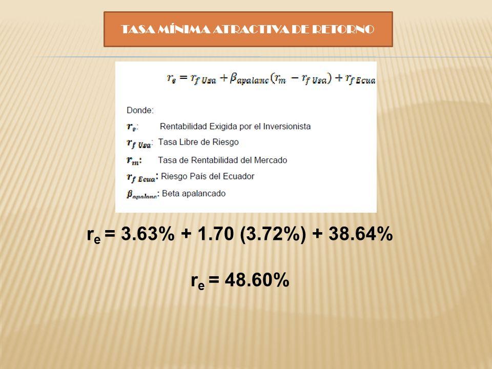TASA MÍNIMA ATRACTIVA DE RETORNO r e = 3.63% + 1.70 (3.72%) + 38.64% r e = 48.60%
