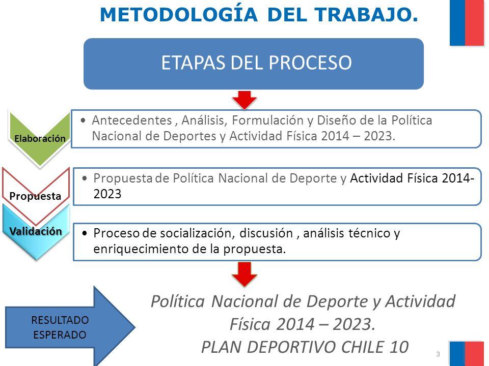 PLAN DECENAL DE DEPORTE Y ACTIVIDAD FISICA : DEPORTE CHILE 10 ALCANCES DEL PLAN DECENAL a) El PlanDEPORTE CHILE 10 se proyecta temporalmente desde el año 2014 al 2023.