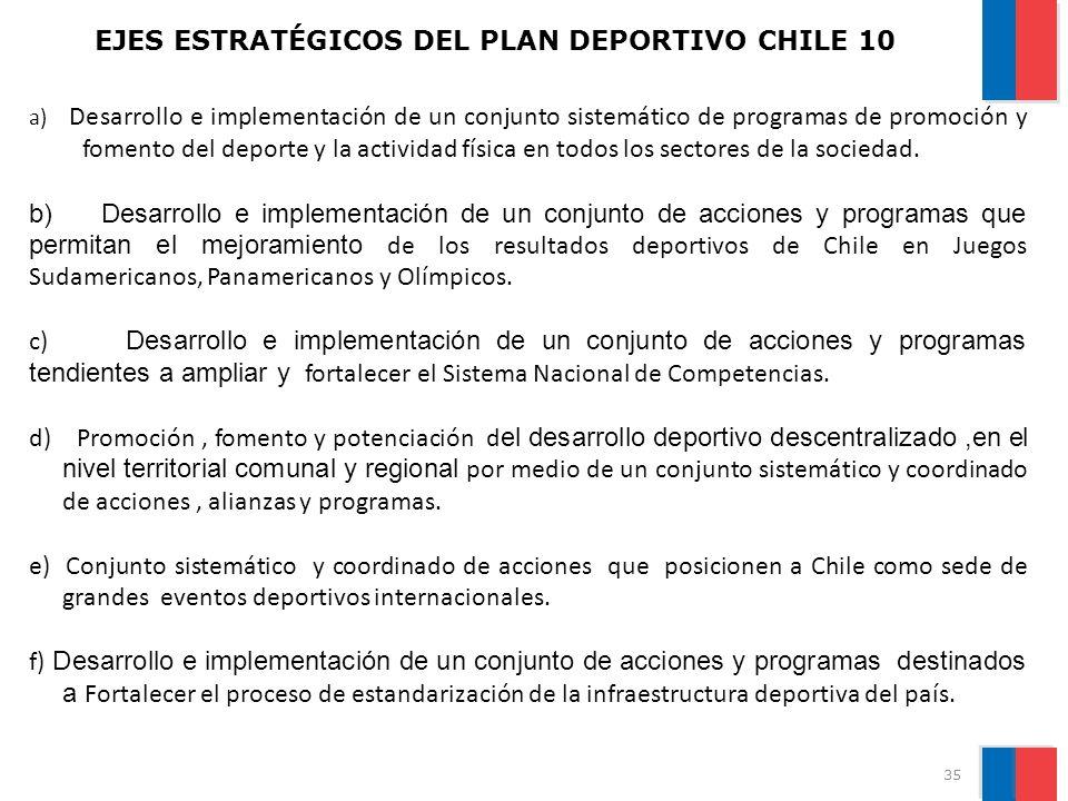 EJES ESTRATÉGICOS DEL PLAN DEPORTIVO CHILE 10 35 a) Desarrollo e implementación de un conjunto sistemático de programas de promoción y fomento del deporte y la actividad física en todos los sectores de la sociedad.