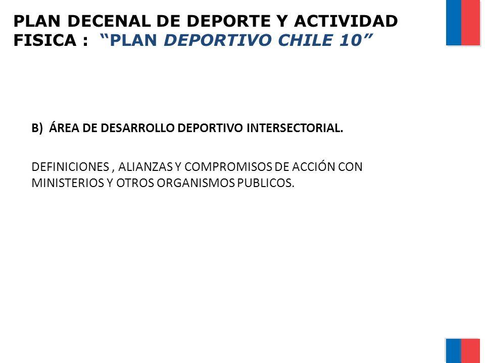 PLAN DECENAL DE DEPORTE Y ACTIVIDAD FISICA : PLAN DEPORTIVO CHILE 10 B) ÁREA DE DESARROLLO DEPORTIVO INTERSECTORIAL. DEFINICIONES, ALIANZAS Y COMPROMI
