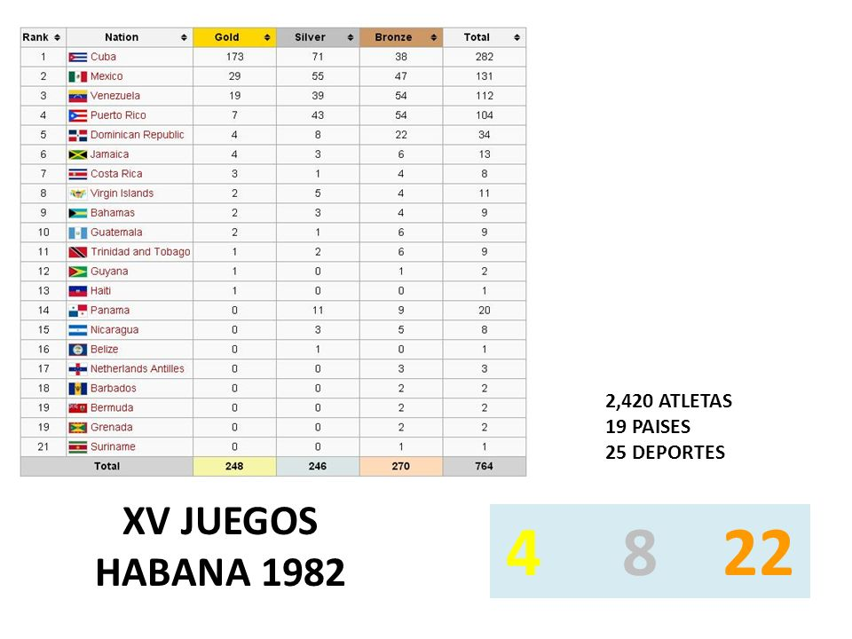 XV JUEGOS HABANA 1982 2,420 ATLETAS 19 PAISES 25 DEPORTES 4 8 22