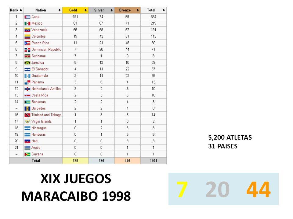XIX JUEGOS MARACAIBO 1998 5,200 ATLETAS 31 PAISES 7 20 44