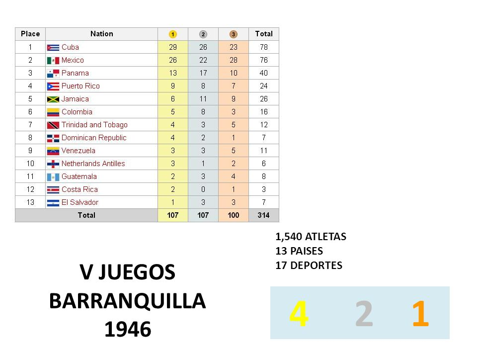 V JUEGOS BARRANQUILLA 1946 4 2 1 1,540 ATLETAS 13 PAISES 17 DEPORTES