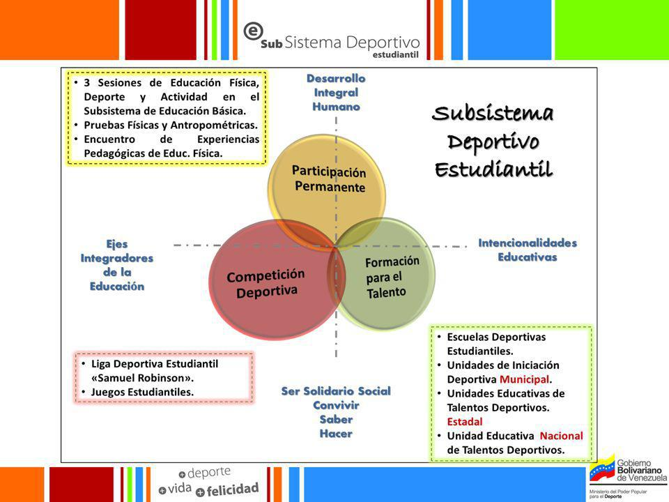 Desarrollo y Tecnificación Deportiva.Deportes de iniciación temprana.