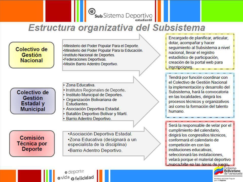 Subsistema Deportivo Estudiantil Es el subsistema del Sistema Nacional del Deporte, la Actividad Física y la Educación Física que garantiza los planes