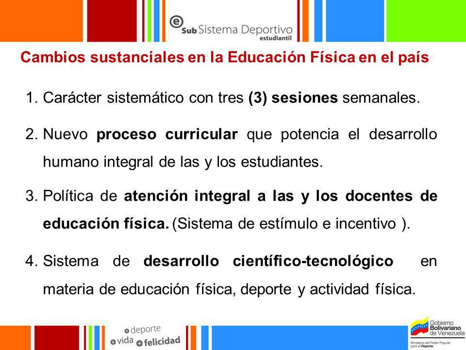Cambios sustanciales en la Educación Física en el país 1.Carácter sistemático con tres (3) sesiones semanales. 2.Nuevo proceso curricular que potencia