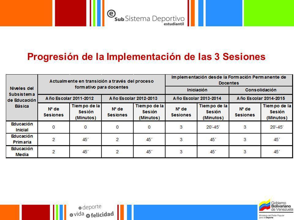 Progresión de la Implementación de las 3 Sesiones