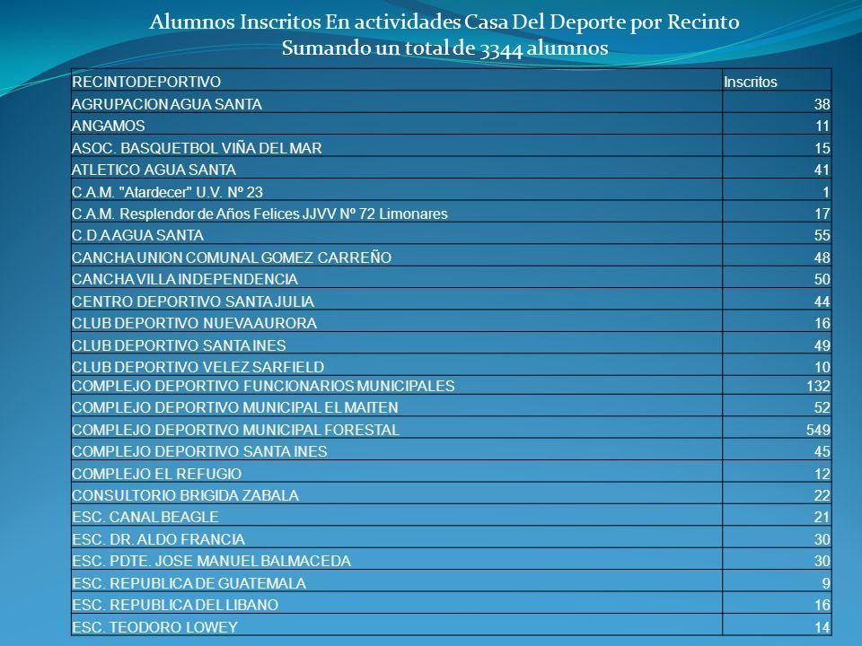 RECINTODEPORTIVOInscritos AGRUPACION AGUA SANTA38 ANGAMOS11 ASOC.