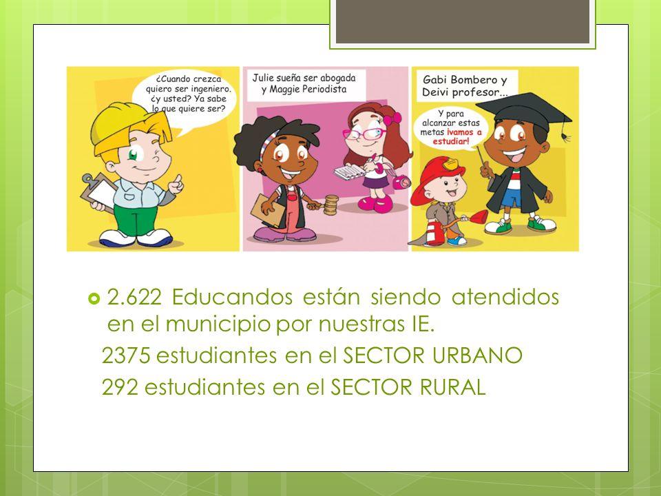 2.622 Educandos están siendo atendidos en el municipio por nuestras IE. 2375 estudiantes en el SECTOR URBANO 292 estudiantes en el SECTOR RURAL