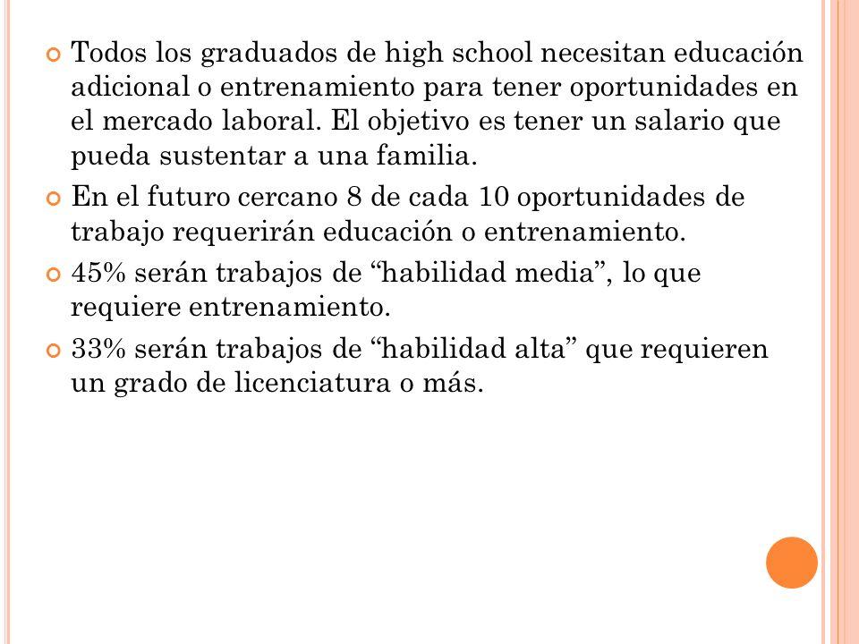 Todos los graduados de high school necesitan educación adicional o entrenamiento para tener oportunidades en el mercado laboral.