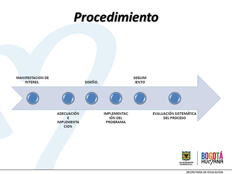 Procedimiento MANIFESTACION DE INTERES. ADECUACIÓN E IMPLEMENTA CION DISEÑO. IMPLEMENTAC IÓN DEL PROGRAMA SEGUIM IENTO EVALUACIÓN SISTEMÁTICA DEL PROC