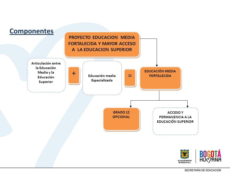 Componentes PROYECTO EDUCACION MEDIA FORTALECIDA Y MAYOR ACCESO A LA EDUCACION SUPERIOR EDUCACIÓN MEDIA FORTALECIDA Articulación entre la Educación Me