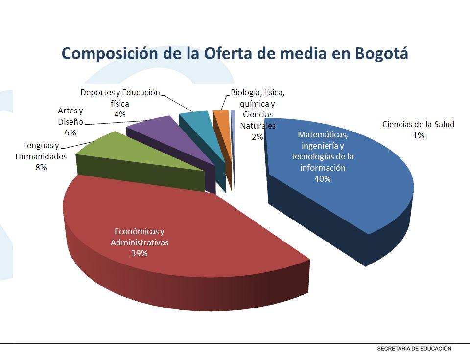 Composición de la Oferta de media en Bogotá